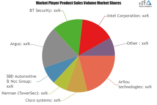 Automotive Cyber Security Market Outlook: Upcoming Demand & Evolution Prospect 2019-2025| Key Players: Arilou, Cisco systems, Harman, SBD