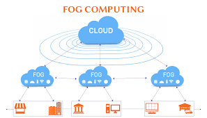 Fog Computing Market Growing Trends and Technology forecast 2019 to 2025