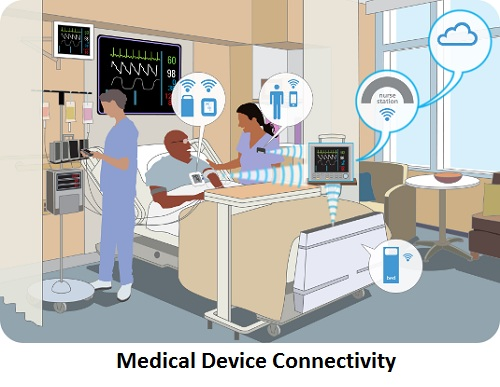 Medical Device Connectivity Market 2019 Latest Technology and Future Scope with Top Key Players- Siemens Healthcare, Capsule Tech Inc., Cisco Systems, Philips Healthcare, Cerner Corp