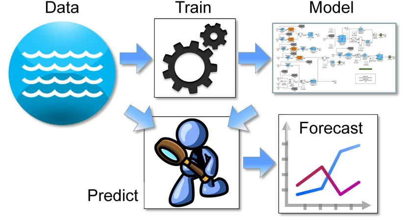 Predictive Analytics Market Business Opportunities, Growth and Scope 2019 to 2025