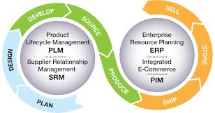 Product Lifecycle Management (PLM) Software Market