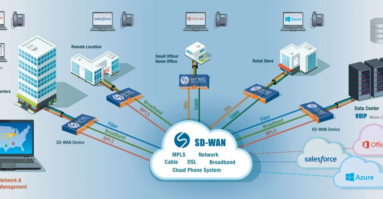 SD-WAN Market Global Briefing on Growing at a CAGR of 64 3% till