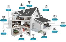 Smart Home Market Emerging Trends and Technology 2019 to 2025
