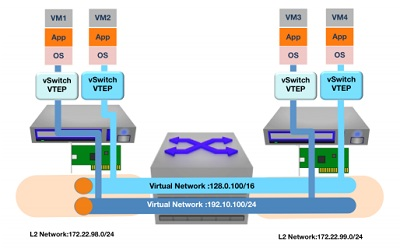 Virtual Networking Market 2019 Latest Technology Growth with Huawei Technologies, Microsoft, VMware, Oracle, IBM, Verizon Enterprise