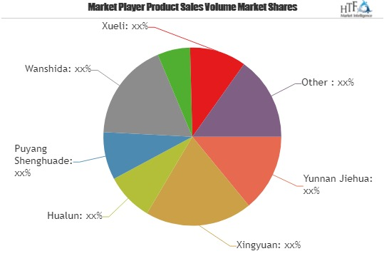 1,2,4,5-Tetramethylbenzene Market Projected to Garner Significant Revenues by 2025