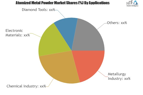 Atomized Metal Powder Market to Witness Massive Growth by 2023| Key Players: Mitsui Kinzoku, SMM Group, SAFINA Materials