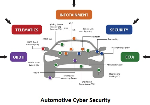 Automotive Cyber Security Market 2019 Emerging Technology and Growth by Top Key Players- Cisco systems, Argus, Harman (TowerSec), Intel, BT Security, Secunet AG