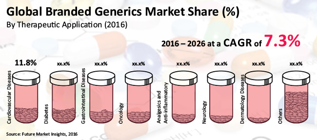 Branded Generics Market to Register at a Healthy CAGR of 7.3% by 2026