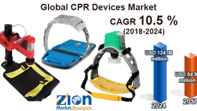 CPR Devices Market