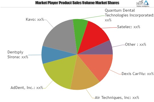 Carie Detectors Market: Huge Growth Opportunities, Trends