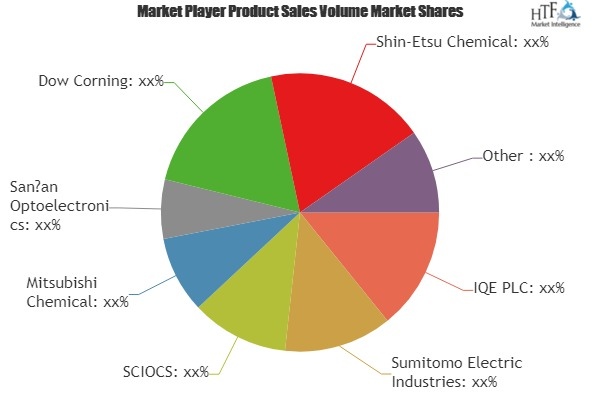 Compound Semiconductor Market to See Huge Growth in Future | IQE, Sumitomo Electric Industries, SCIOCS, Mitsubishi Chemical