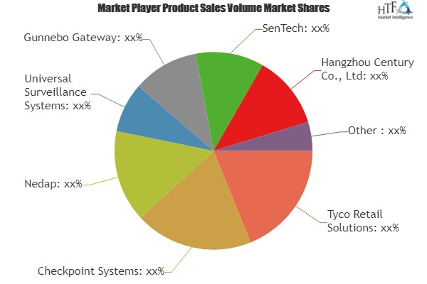 EAS Systems Market to See Huge Growth by 2025 | Tyco Retail