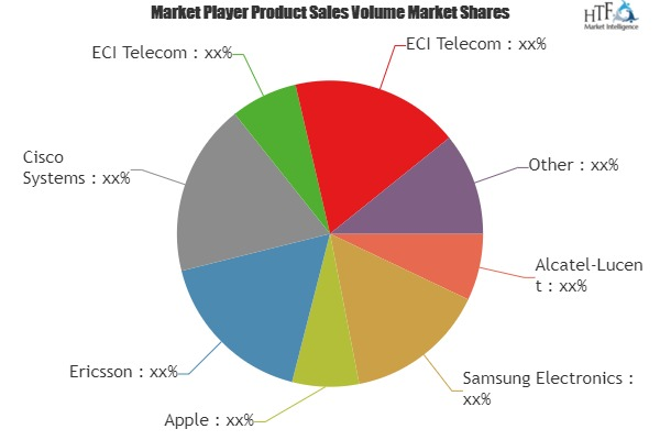 General Communication Equipment Market – Major Technology Giants In Buzz Again