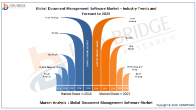 Global Document Management Software Market 2