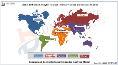 Global Embedded Analytics Market – Industry Trends and Forecast to 2025 ..