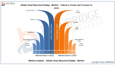 Global Head Mounted Display Market