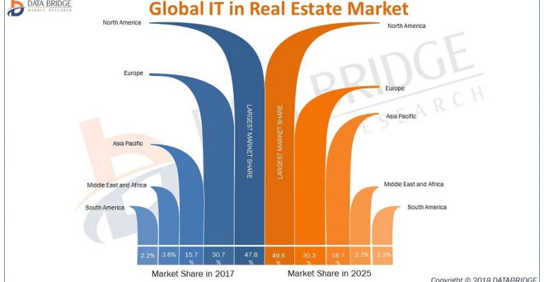 Global IT in Real Estate Market Business Growth Statistics