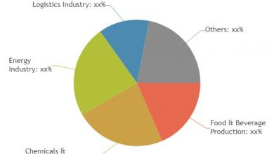 Global Industrial Refrigeration Equipment Market Status and Future Forecast