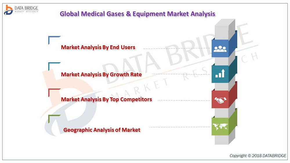 Medical Gases & Equipment Market Industry Growth, Size-Share, End-User, Trends and Forecast Till 2025