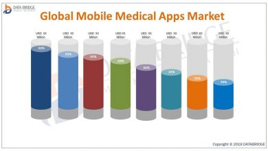 Global Mobile Medical Apps Market