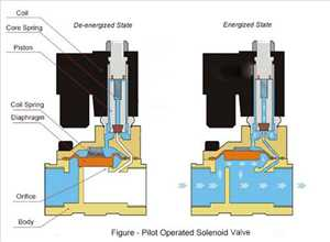 Global Pilot Operated Solenoid Valves Market