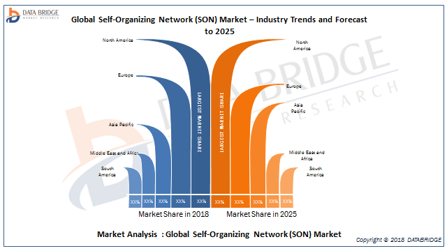 Global Self-Organizing Network (SON) Market