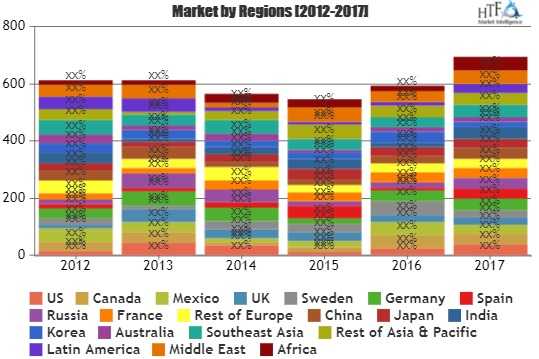 Graphite Brushes Market Attractiveness, Competitive Landscape And Forecasts To 2023
