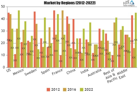 Hazardous Location Motors Market Attractiveness, Competitive Landscape And Forecasts To 2023