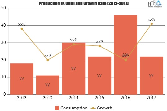 Helical Rotor Pumps Market – Major Technology Giants In Buzz Again