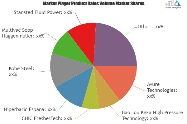 High Pressure Processing Equipment Market Is Thriving Worldwide? Key Players Involved in the Study: Avure, Hiperbaric Espana, Kobe, ThyssenKrupp