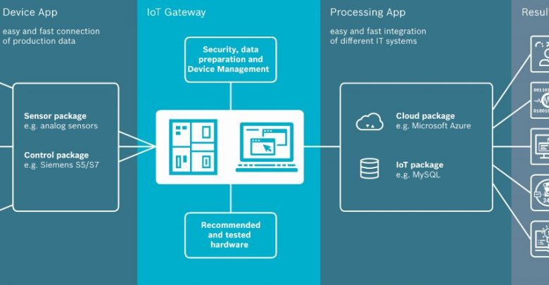 Industrial Iot Gateway Market 2019 Precise Outlook – AAEON