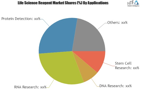 Life Science Reagent Market Growing Popularity and Emerging Trends in the Market