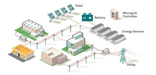 Microgrid Market 2019 – 2025 by Huge Growth by Top Players