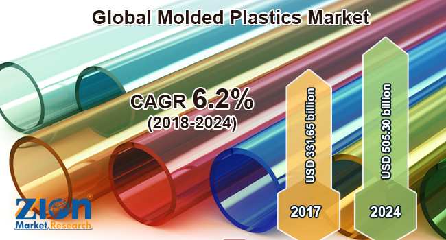 Global Molded Plastics Market Estimated to Cross USD 505.30 Billion By 2024: ZMR Report
