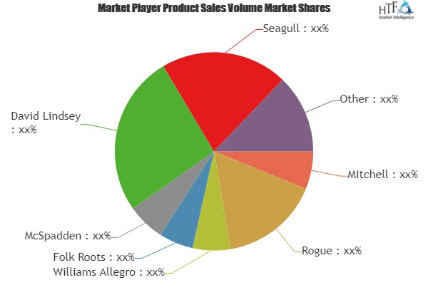 Mountain Dulcimers Market to Make Great Impact in Near Future by 2025