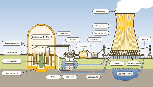 Nuclear Power Plant And Equipment