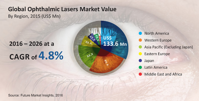 Ophthalmic Lasers Market Worth US$ 697.1 Mn by 2026
