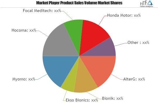 Rehabilitation Robot Market Trends and Opportunities for the Industry by 2023| AlterG, Bionik, Ekso Bionics