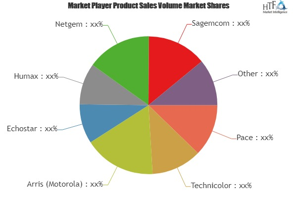 Set-Top Box (STB) Market to Make Great Impact in Near Future