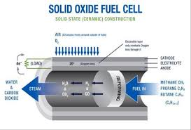 Solid Oxide Fuel Cell (SOFC) Market