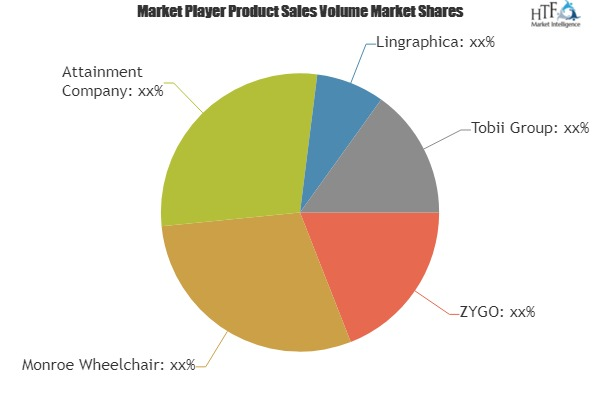 Speech Generating Devices Market 2019-2025 Growth Analysis