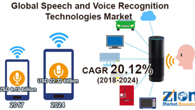 Speech and Voice Recognition Technologies Market