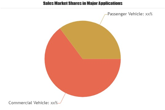 Supercharger Market study by Industry Size, Growth Opportunities