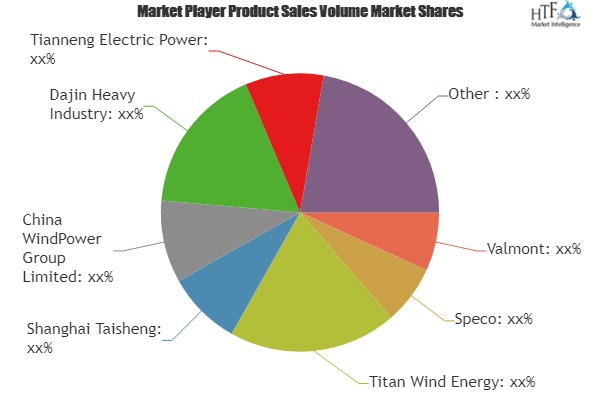 Synchronous Wind Turbine Tower Market | Leading Manufacturers
