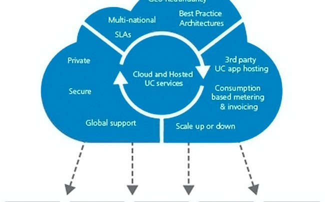 Unified Telephony and Collaboration (UCC) Market