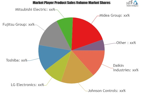 VRF System Market to See Huge Growth by 2025 | Daikin