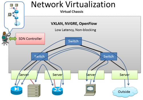 Virtual Networking Market New Advancements and Growing Demand by Application To 2018
