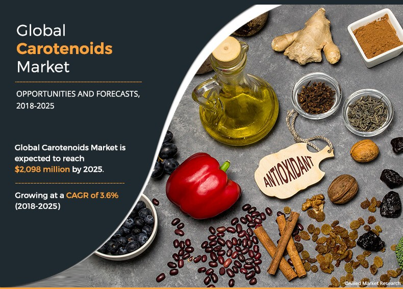 Carotenoids Market by Product, Source and Application – Global Opportunity Analysis and Industry Forecast 2018-2025