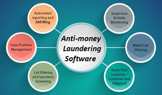 Anti-Money Laundering Software Market By Top Players Like Oracle, Thomson Reuters, Fiserv, SAS, Sun Gard, Experian, ACI Worldwide, Tonbeller and Forecast To 2025