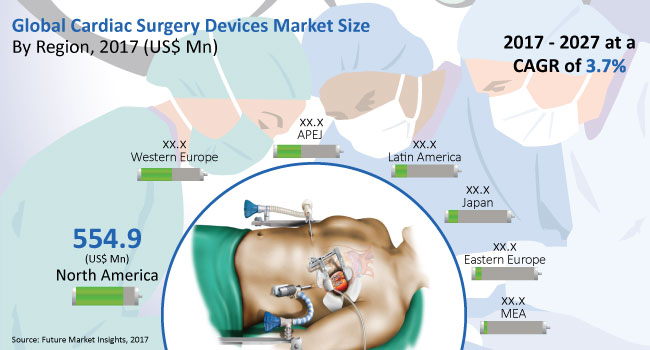 Cardiac Surgery Devices Market Projected to Raise US$ 2 Bn by 2027